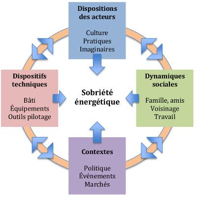 construcion_sobriété