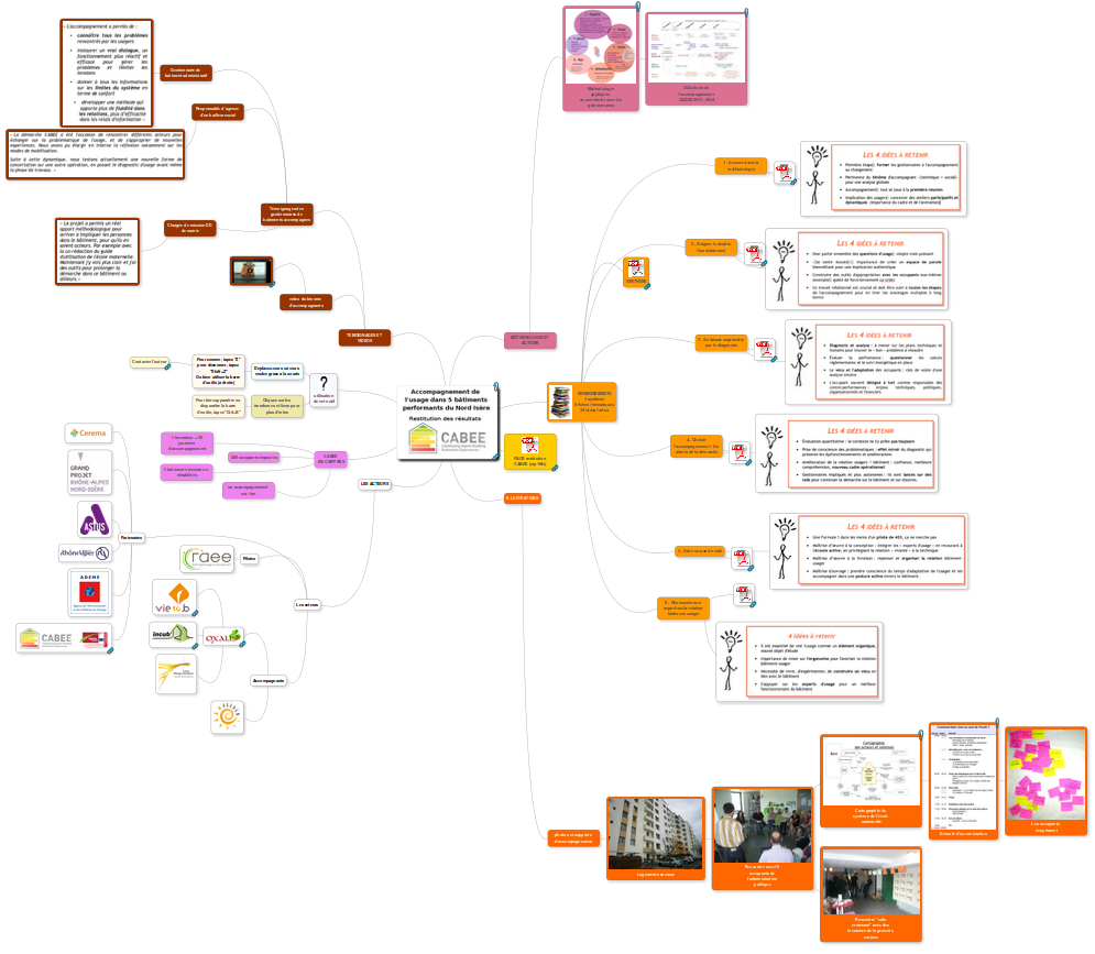 mindmap d'ensemble