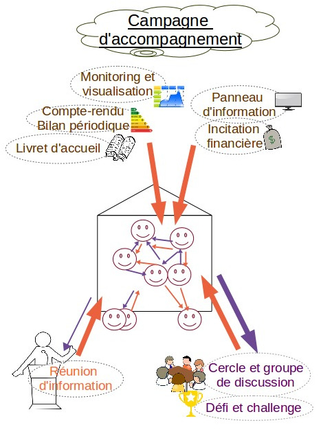 outils d'accompagnement